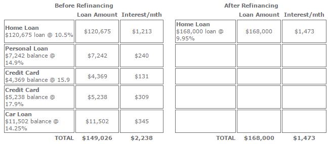 refinancing-table